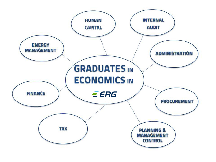 Steer your career in Economics in ERG