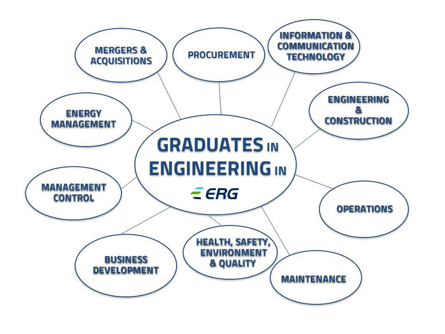 Steer your career in Engineering in ERG