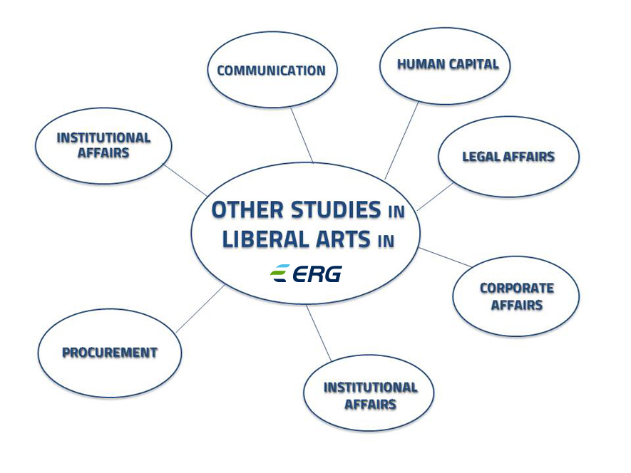 Steer your career in Liberal arts in ERG