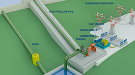 About hydropower plants