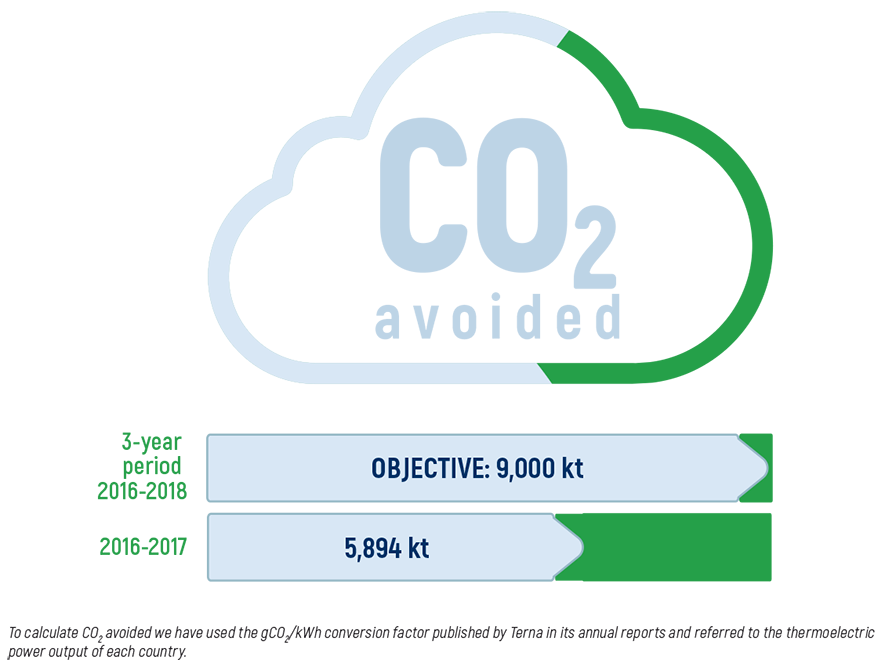 CO2 avoided: 2016-2018