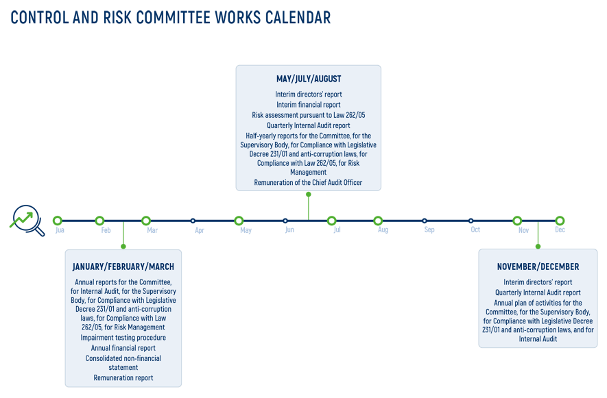 Control and Risk Committee Works Calendar