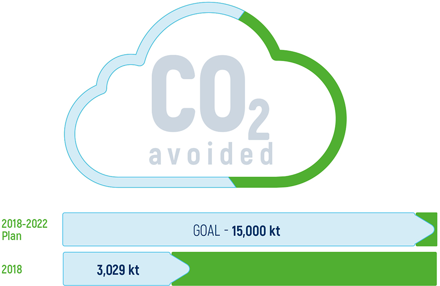 CO2 avoided: 2018-2022
