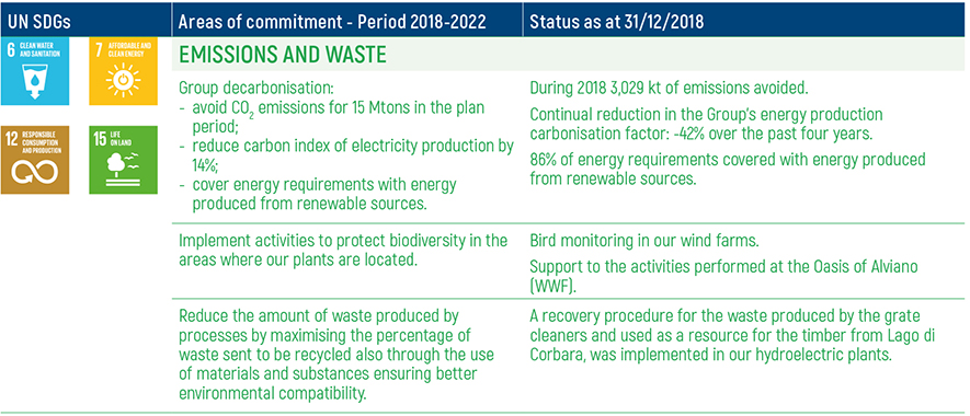 ERG 2018-2022 Enviromental Commitments