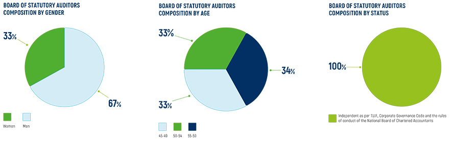 Composition of the Board of Statutory Auditors