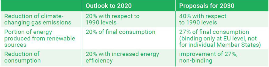 Outlook to 2020/Proposals for 2030 from ERG Sustainability Report
