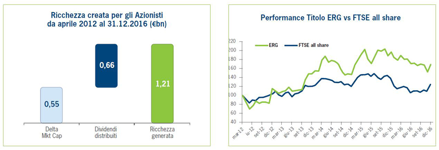 Pay for Performance (rif. Politica 3.1.3)